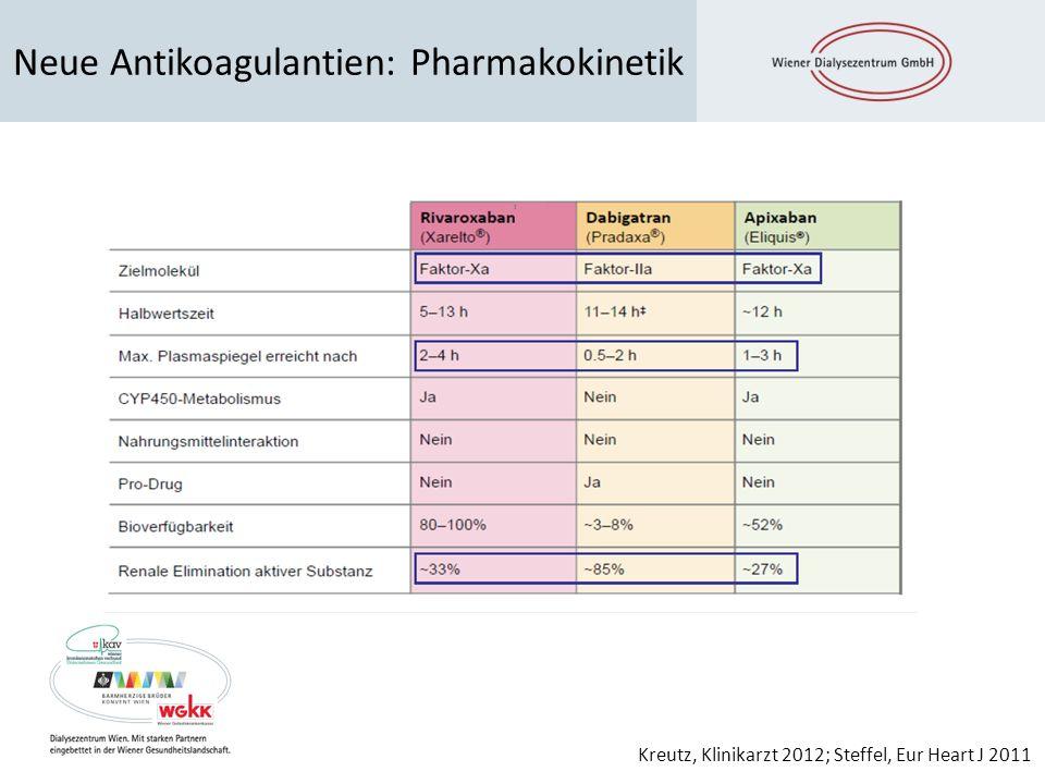 Neue Antikoagulantien: Pharmakokinetik Kreutz, Klinikarzt 2012; Steffel, Eur Heart J 2011