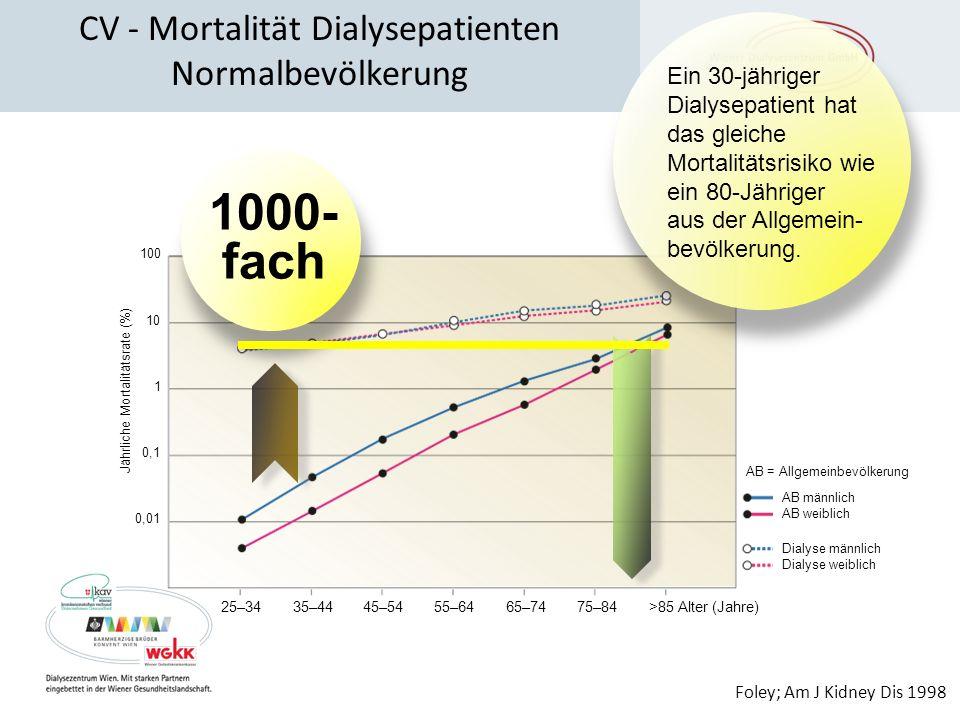 CV - Mortalität Dialysepatienten Normalbevölkerung AB = Allgemeinbevölkerung Foley; Am J Kidney Dis 1998 Ein 30-jähriger Dialysepatient hat das gleich