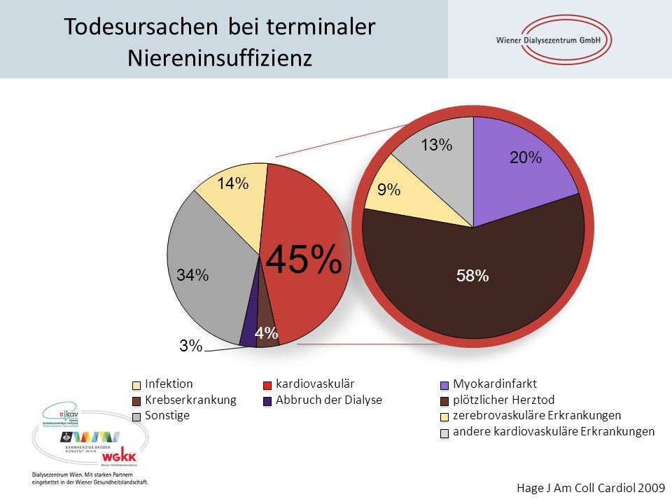 Vorhofflimmern: OAK an der Dialyse Clase CM; NDT 2012