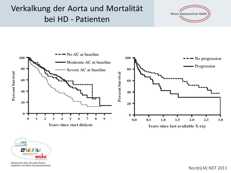 Verkalkung der Aorta und Mortalität bei HD - Patienten Nordzij M; NDT 2011