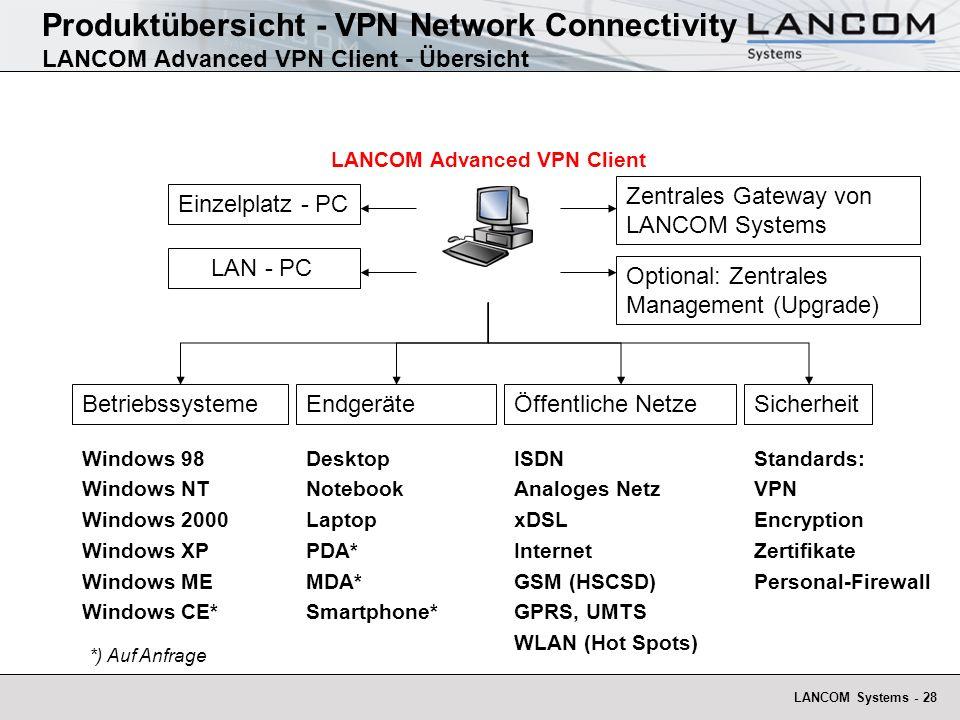 LANCOM Systems - 28 BetriebssystemeÖffentliche NetzeSicherheit Windows 98 Windows NT Windows 2000 Windows XP Windows ME Windows CE* ISDN Analoges Netz xDSL Internet GSM (HSCSD) GPRS, UMTS WLAN (Hot Spots) Standards: VPN Encryption Zertifikate Personal-Firewall Endgeräte Desktop Notebook Laptop PDA* MDA* Smartphone* LANCOM Advanced VPN Client Einzelplatz - PC LAN - PC Optional: Zentrales Management (Upgrade) Zentrales Gateway von LANCOM Systems *) Auf Anfrage Produktübersicht - VPN Network Connectivity LANCOM Advanced VPN Client - Übersicht