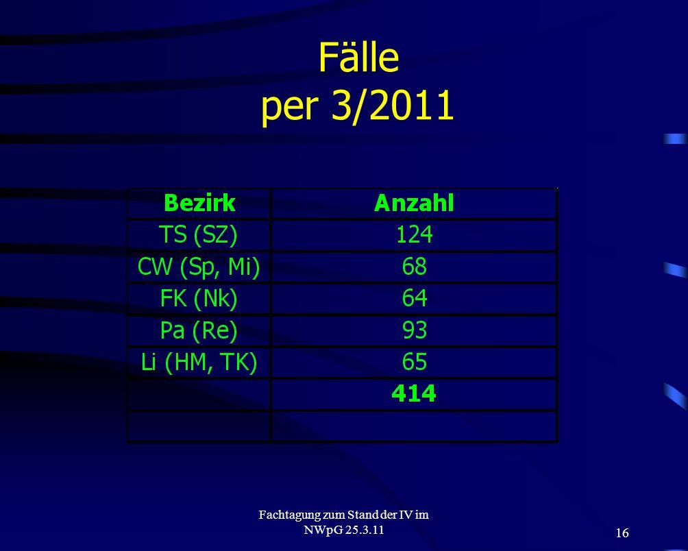 16 Fachtagung zum Stand der IV im NWpG 25.3.11 Fälle per 3/2011