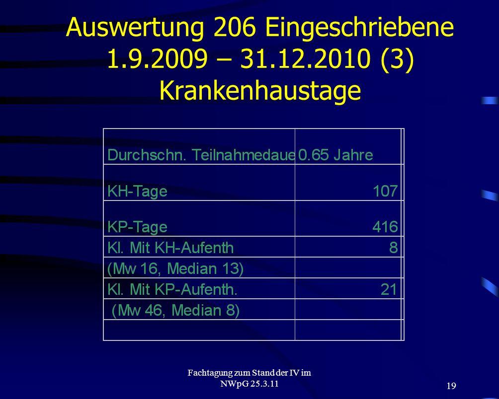 19 Fachtagung zum Stand der IV im NWpG 25.3.11 Auswertung 206 Eingeschriebene 1.9.2009 – 31.12.2010 (3) Krankenhaustage