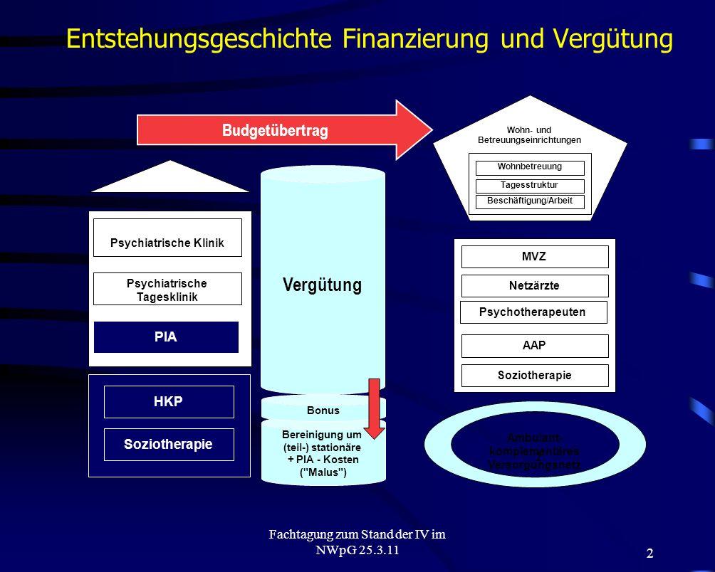 2 Fachtagung zum Stand der IV im NWpG 25.3.11 Entstehungsgeschichte Finanzierung und Vergütung Wohn- und Betreuungseinrichtungen Wohnbetreuung Tagesst