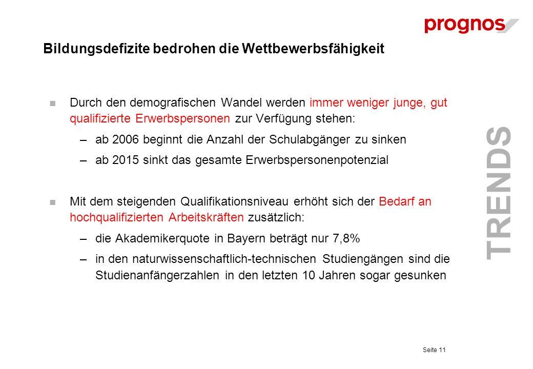 Bildungsdefizite bedrohen die Wettbewerbsfähigkeit Durch den demografischen Wandel werden immer weniger junge, gut qualifizierte Erwerbspersonen zur Verfügung stehen: –ab 2006 beginnt die Anzahl der Schulabgänger zu sinken –ab 2015 sinkt das gesamte Erwerbspersonenpotenzial Mit dem steigenden Qualifikationsniveau erhöht sich der Bedarf an hochqualifizierten Arbeitskräften zusätzlich: –die Akademikerquote in Bayern beträgt nur 7,8% –in den naturwissenschaftlich-technischen Studiengängen sind die Studienanfängerzahlen in den letzten 10 Jahren sogar gesunken Seite 11 TRENDS