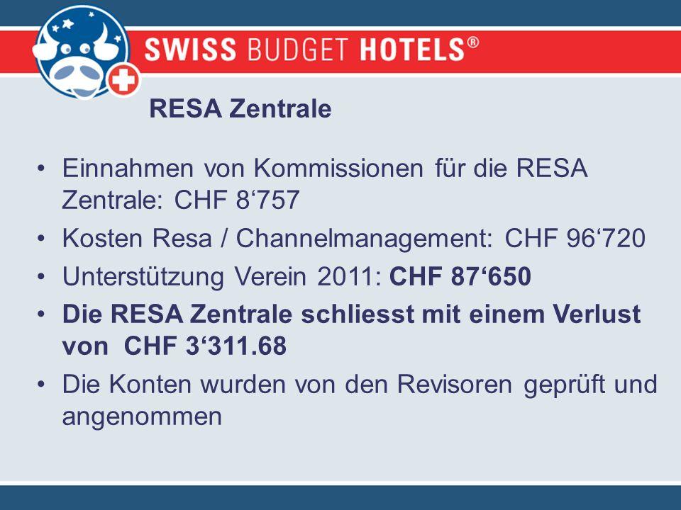 RESA Zentrale Einnahmen von Kommissionen für die RESA Zentrale: CHF 8757 Kosten Resa / Channelmanagement: CHF 96720 Unterstützung Verein 2011: CHF 87650 Die RESA Zentrale schliesst mit einem Verlust von CHF 3311.68 Die Konten wurden von den Revisoren geprüft und angenommen