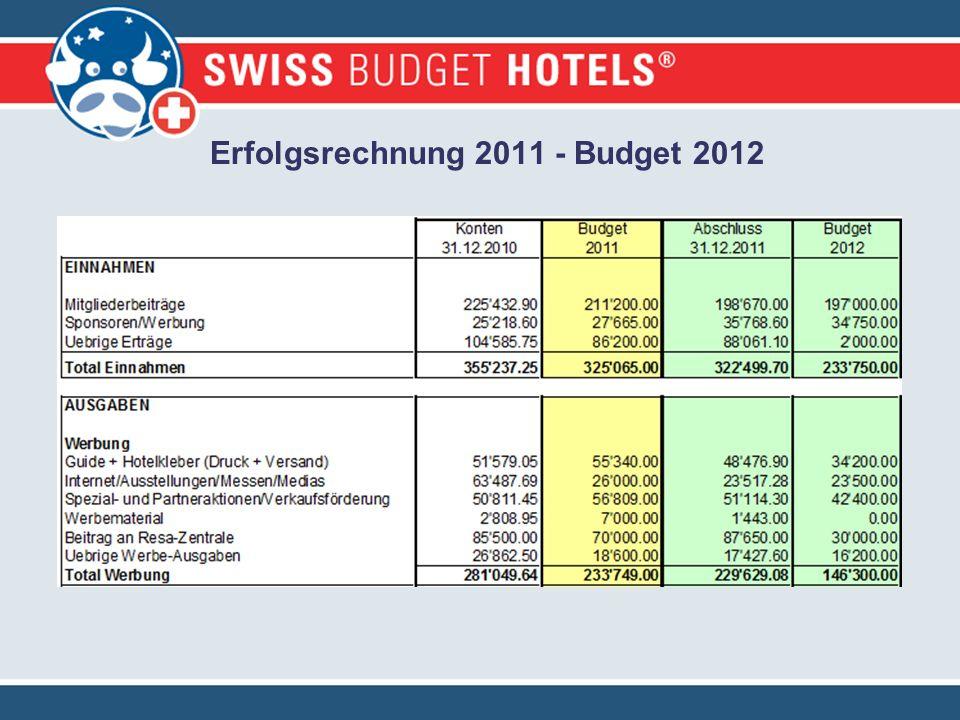 Erfolgsrechnung 2011 - Budget 2012