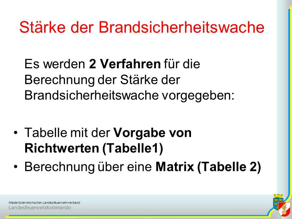 Niederösterreichischer Landesfeuerwehrverband Landesfeuerwehrkommando Stärke der Brandsicherheitswache Es werden 2 Verfahren für die Berechnung der St