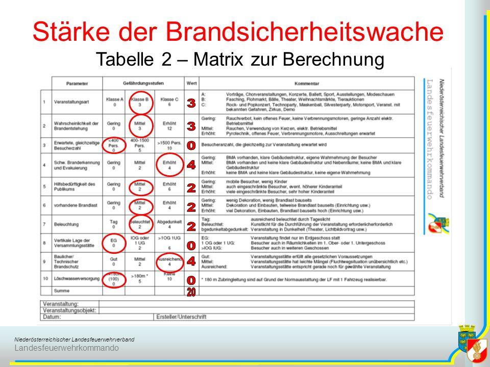 Niederösterreichischer Landesfeuerwehrverband Landesfeuerwehrkommando Stärke der Brandsicherheitswache Tabelle 2 – Matrix zur Berechnung