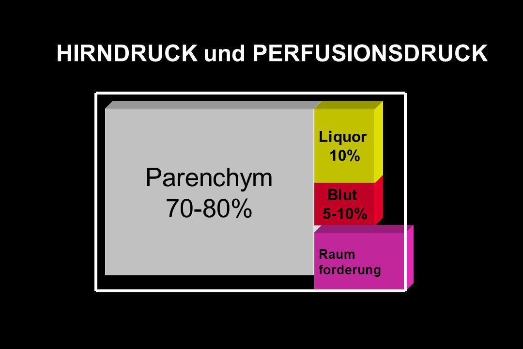 HIRNDRUCK und PERFUSIONSDRUCK Parenchym 70-80% Blut 5-10% Raum forderung Liquor 10%