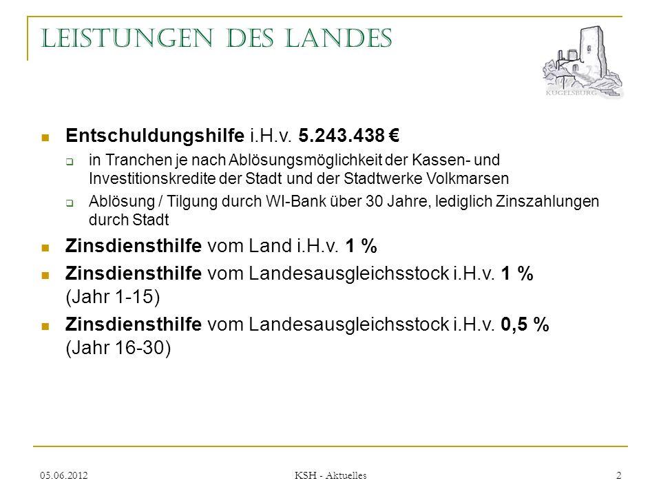 05.06.2012 KSH - Aktuelles 2 Leistungen des Landes Entschuldungshilfe i.H.v.