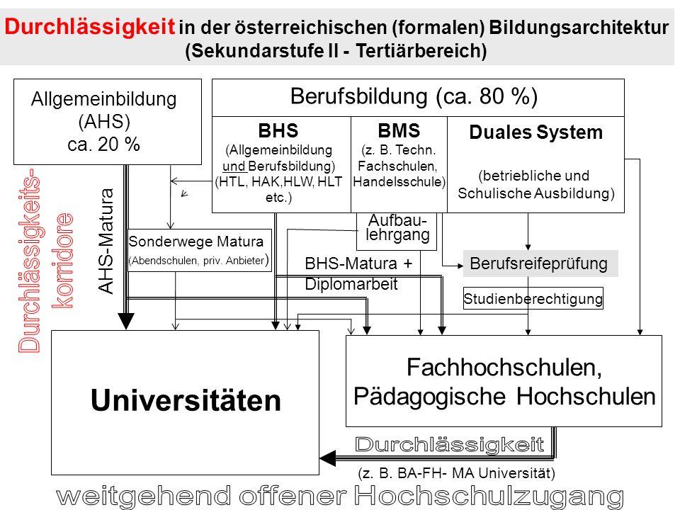 Durchlässigkeit in der österreichischen (formalen) Bildungsarchitektur (Sekundarstufe II - Tertiärbereich) Allgemeinbildung (AHS) ca. 20 % Berufsbildu