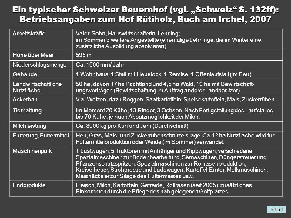 Inhalt Ein typischer Schweizer Bauernhof (vgl. Schweiz S. 132ff): Betriebsangaben zum Hof Rütiholz, Buch am Irchel, 2007 ArbeitskräfteVater, Sohn, Hau