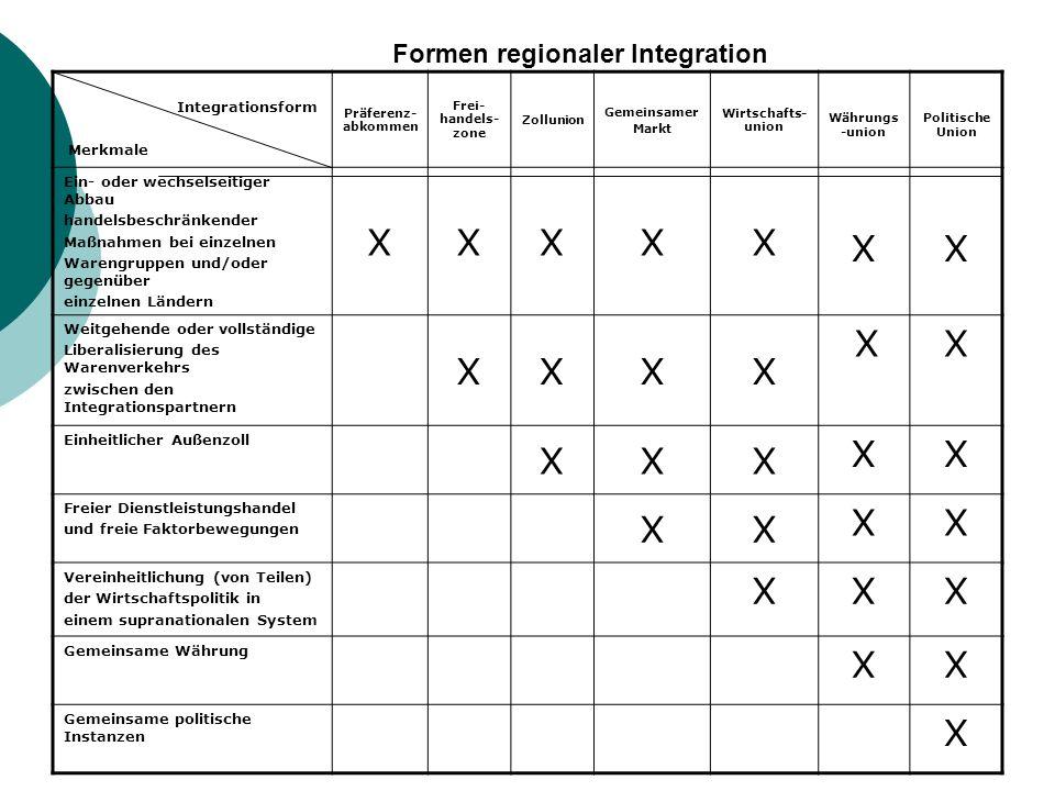Formen regionaler Integration Integrationsform Merkmale Präferenz- abkommen Frei- handels- zone Zollunion Gemeinsamer Markt Wirtschafts- union Währung