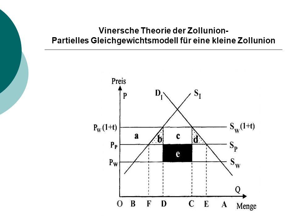 Vinersche Theorie der Zollunion- Partielles Gleichgewichtsmodell für eine kleine Zollunion
