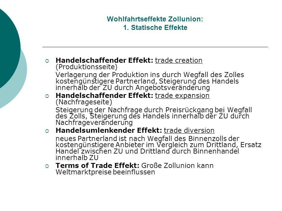 Wohlfahrtseffekte Zollunion: 1. Statische Effekte Handelschaffender Effekt: trade creation (Produktionsseite) Verlagerung der Produktion ins durch Weg