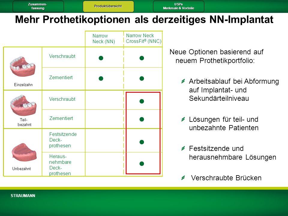 Zusammen-fassungProduktübersichtUSPs Merkmale & Vorteile STRAUMANN Mehr Prothetikoptionen als derzeitiges NN-Implantat Verschraubt Zementiert Verschra