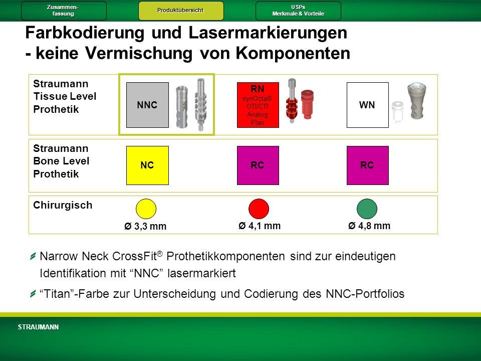 Zusammen-fassungProduktübersichtUSPs Merkmale & Vorteile STRAUMANN Farbkodierung und Lasermarkierungen - keine Vermischung von Komponenten Straumann B
