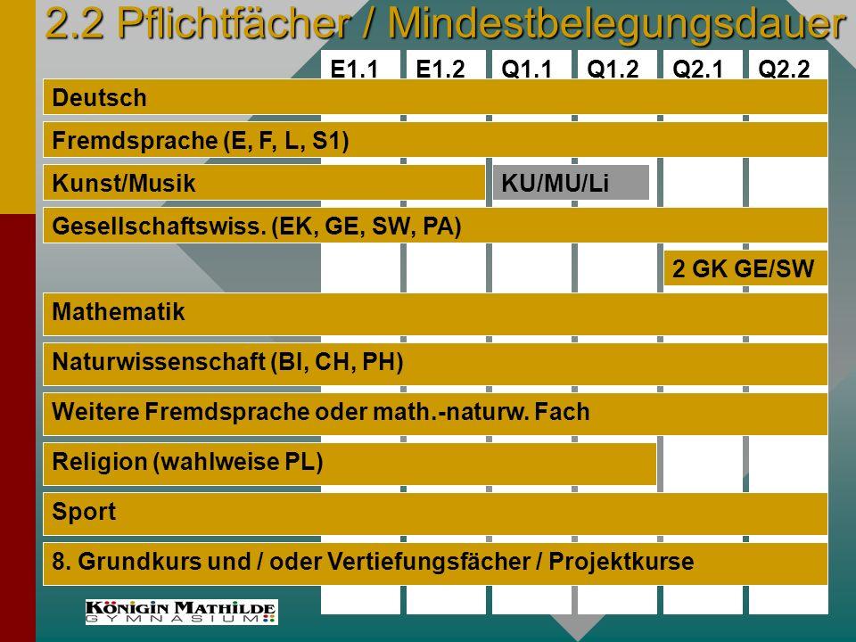2.2 Pflichtfächer / Mindestbelegungsdauer Q1.2Q1.1E1.2E1.1Q2.1Q2.2 Deutsch Fremdsprache (E, F, L, S1) Kunst/MusikKU/MU/Li Gesellschaftswiss.