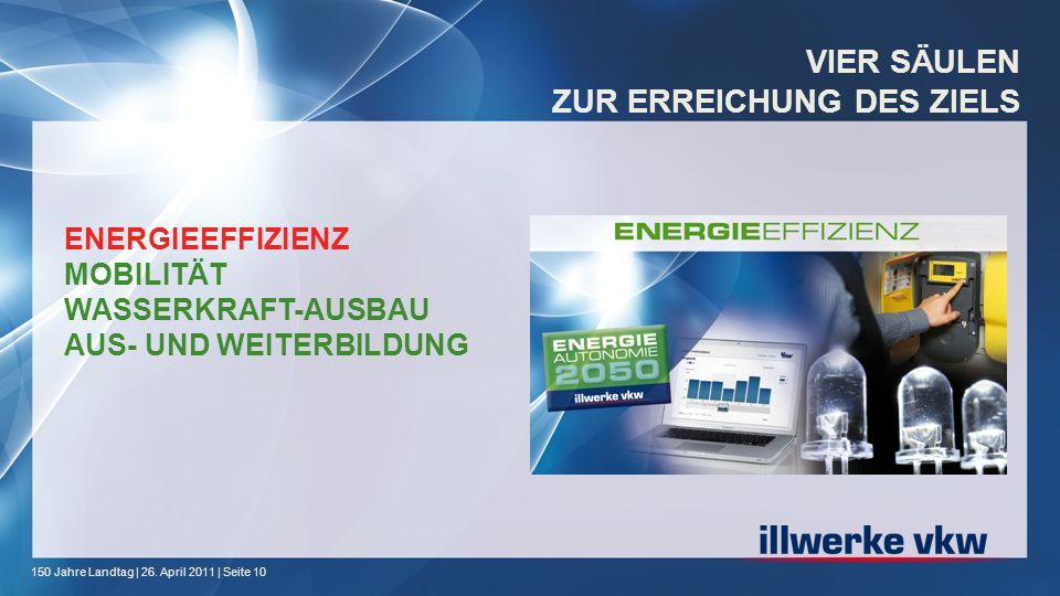 150 Jahre Landtag | 26. April 2011 | Seite 10 VIER S Ä ULEN ZUR ERREICHUNG DES ZIELS ENERGIEEFFIZIENZ MOBILITÄT WASSERKRAFT-AUSBAU AUS- UND WEITERBILD