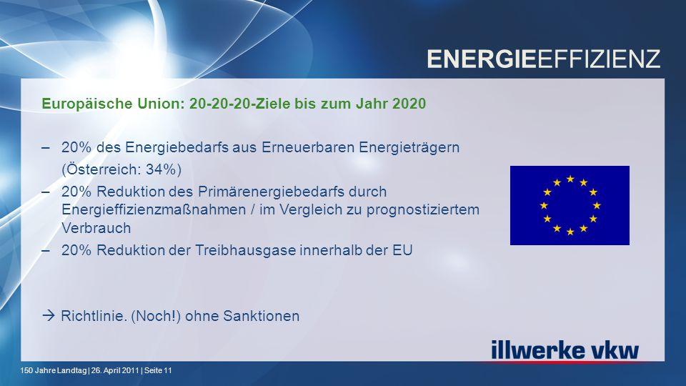 150 Jahre Landtag | 26. April 2011 | Seite 11 ENERGIEEFFIZIENZ Europäische Union: 20-20-20-Ziele bis zum Jahr 2020 –20% des Energiebedarfs aus Erneuer
