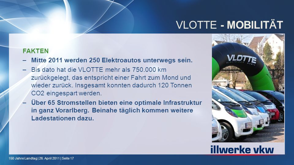150 Jahre Landtag | 26. April 2011 | Seite 17 VLOTTE - MOBILIT Ä T FAKTEN –Mitte 2011 werden 250 Elektroautos unterwegs sein. –Bis dato hat die VLOTTE