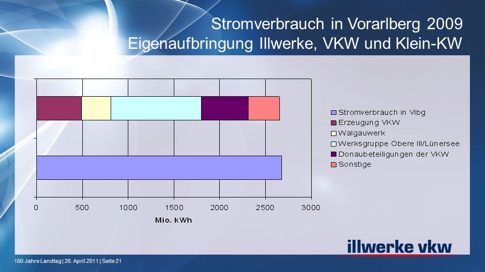 150 Jahre Landtag | 26. April 2011 | Seite 21 Stromverbrauch in Vorarlberg 2009 Eigenaufbringung Illwerke, VKW und Klein-KW
