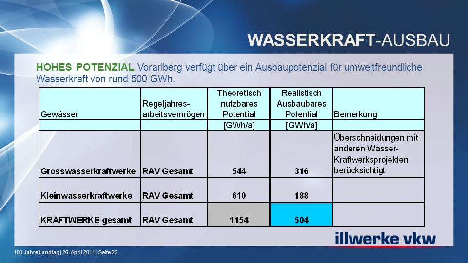 150 Jahre Landtag | 26. April 2011 | Seite 22 WASSERKRAFT-AUSBAU HOHES POTENZIAL Vorarlberg verfügt über ein Ausbaupotenzial für umweltfreundliche Was