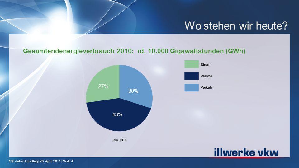 150 Jahre Landtag | 26. April 2011 | Seite 4 Gesamtendenergieverbrauch 2010: rd. 10.000 Gigawattstunden (GWh) Wo stehen wir heute? 27% 43% 30%