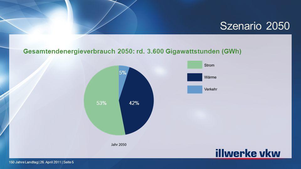 150 Jahre Landtag | 26. April 2011 | Seite 5 Gesamtendenergieverbrauch 2050: rd. 3.600 Gigawattstunden (GWh) Szenario 2050 5% 53%42%