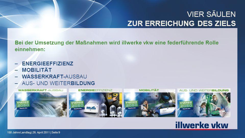 150 Jahre Landtag | 26. April 2011 | Seite 9 Bei der Umsetzung der Maßnahmen wird illwerke vkw eine federführende Rolle einnehmen: –ENERGIEEFFIZIENZ –