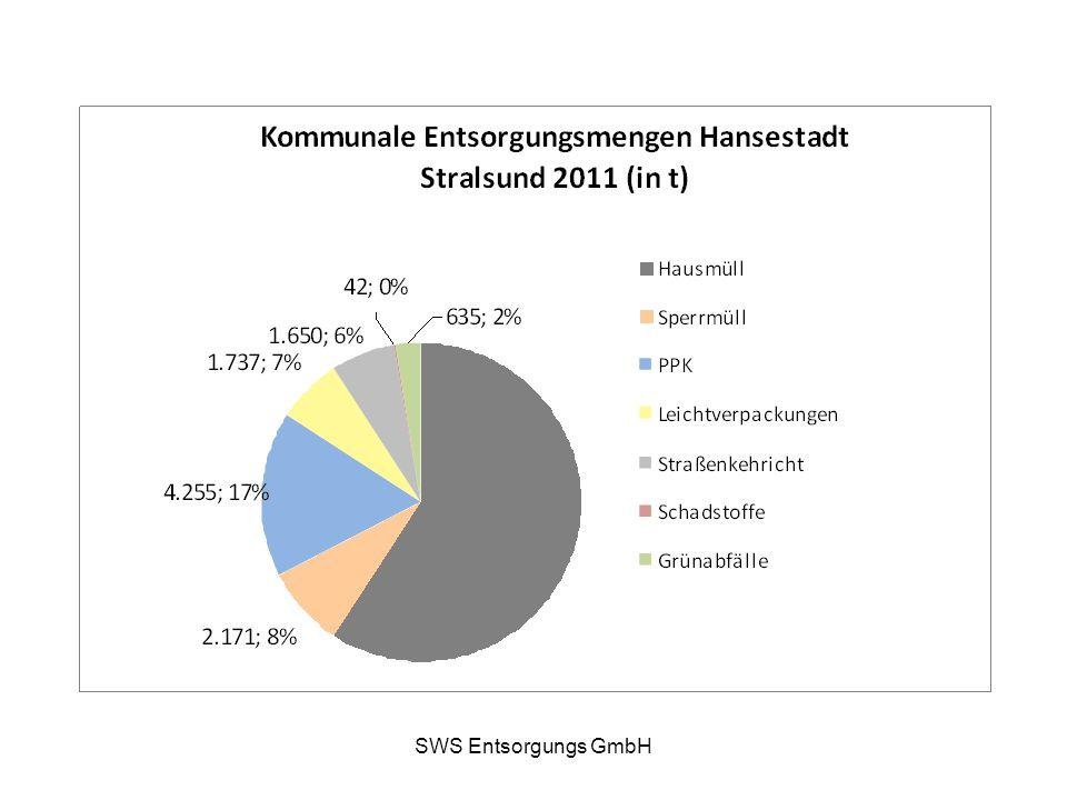 SWS Entsorgungs GmbH