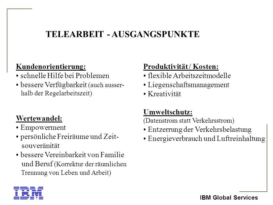 IBM Global Services Telearbeit Voraussetzungen für erfolgreiche Einführung gute Unternehmenskommunikation ( Lotus Notes, Intranet/Internet) Eignung der Tätigkeiten Auswahl geeigneter Mitarbeiter Eigenschaften und Fähigkeiten der Führungskraft ergebnisorientierte Führung (Management by Objectives) soziale Durchführbarkeit (soziale Gründe) technische Durchführbarkeit (HW, SW, ISDN, Performance, Datensicherheit) rechtliche Grundlagen (Betriebsvereinbarung) Wirtschaftlichkeit