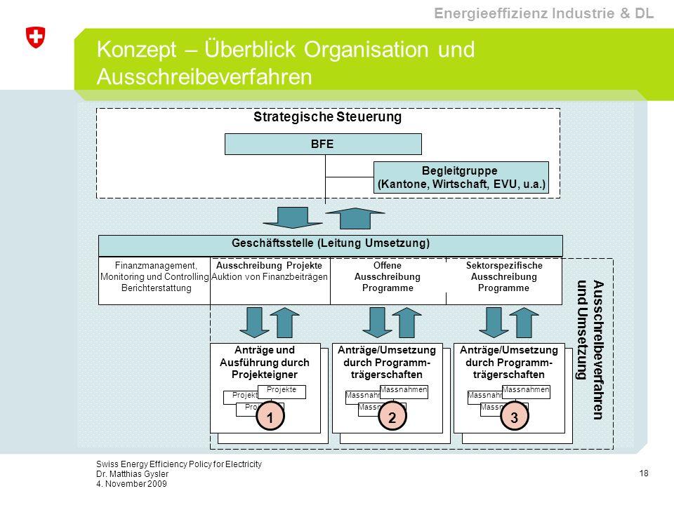 18 Swiss Energy Efficiency Policy for Electricity Dr. Matthias Gysler 4. November 2009 Konzept – Überblick Organisation und Ausschreibeverfahren Gesch