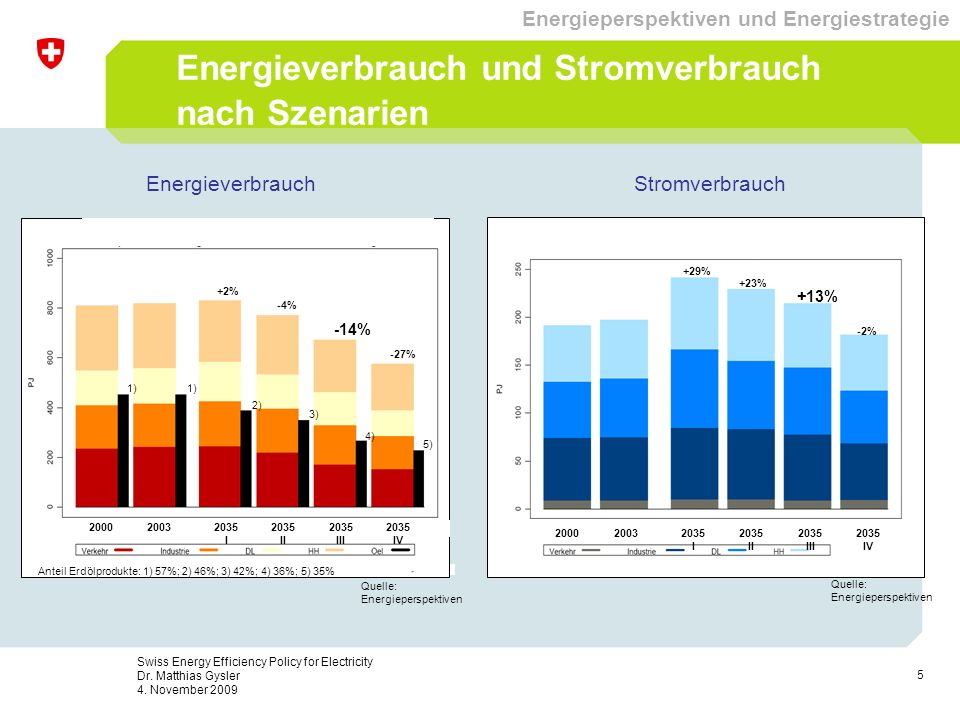 16 Swiss Energy Efficiency Policy for Electricity Dr.