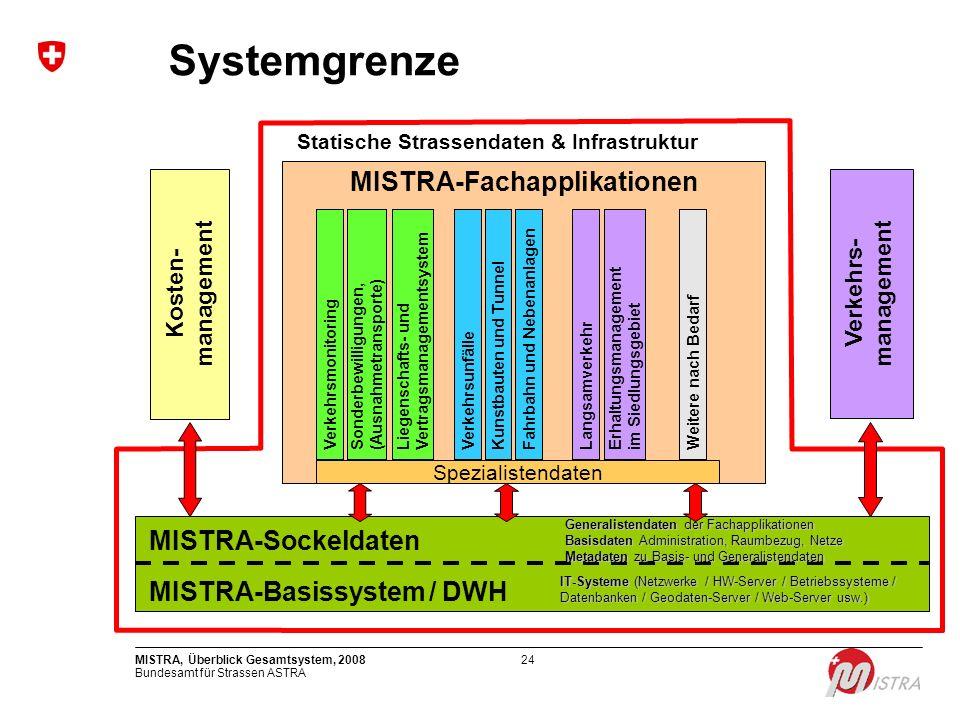 Bundesamt für Strassen ASTRA MISTRA, Überblick Gesamtsystem, 200824 Systemgrenze MISTRA-Fachapplikationen Kosten- management Statische Strassendaten &