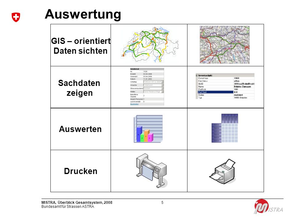 Bundesamt für Strassen ASTRA MISTRA, Überblick Gesamtsystem, 20085 Sachdaten zeigen GIS – orientiert Daten sichten Auswerten Drucken Auswertung