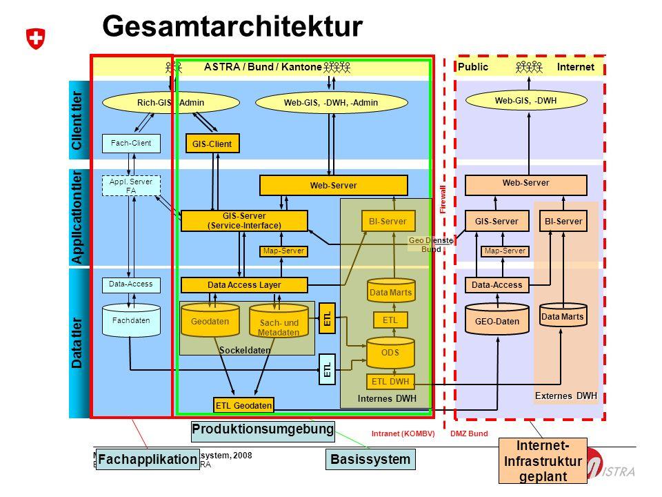 Bundesamt für Strassen ASTRA MISTRA, Überblick Gesamtsystem, 20086 Gesamtarchitektur Externes DWH Produktionsumgebung ASTRA / Bund / KantonePublic Int