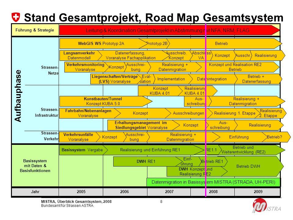 Bundesamt für Strassen ASTRA MISTRA, Überblick Gesamtsystem, 20088 2009 Stand Gesamtprojekt, Road Map Gesamtsystem Jahr2008200720062005 Strassen- Verk