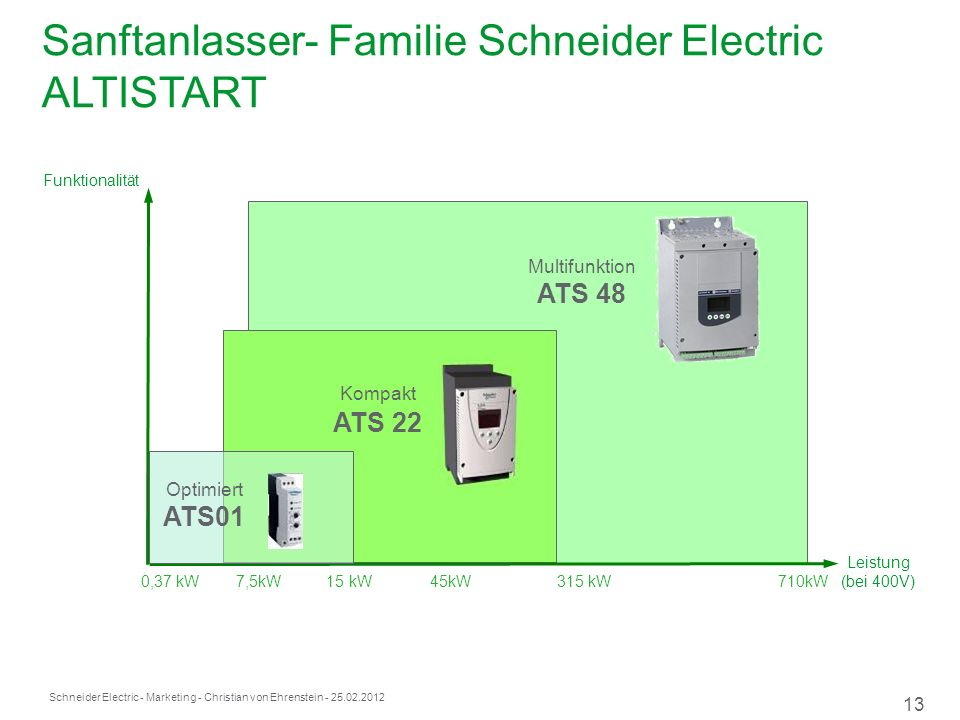Schneider Electric 13 - Marketing - Christian von Ehrenstein - 25.02.2012 Sanftanlasser- Familie Schneider Electric ALTISTART 0,37 kW 7,5kW 15 kW 45kW
