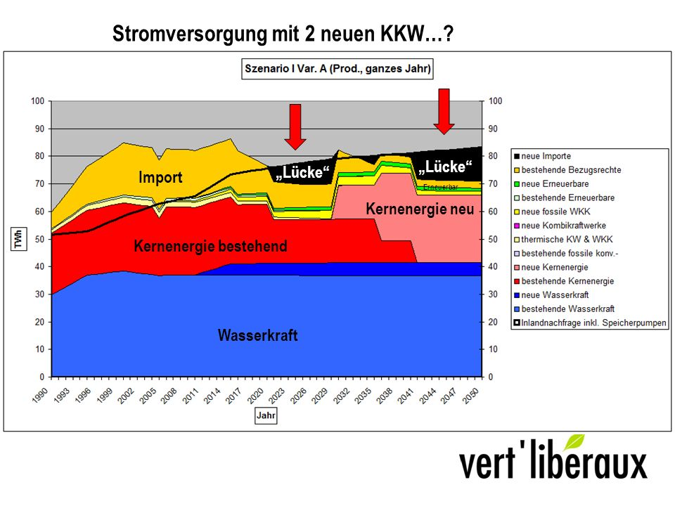 Wasserkraft Kernenergie bestehend Kernenergie neu Import Erneuerbar Lücke Stromversorgung mit 2 neuen KKW….