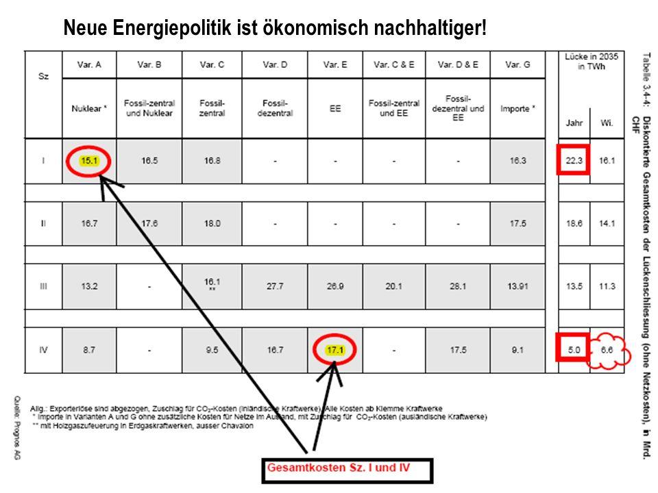Neue Energiepolitik ist ökonomisch nachhaltiger!
