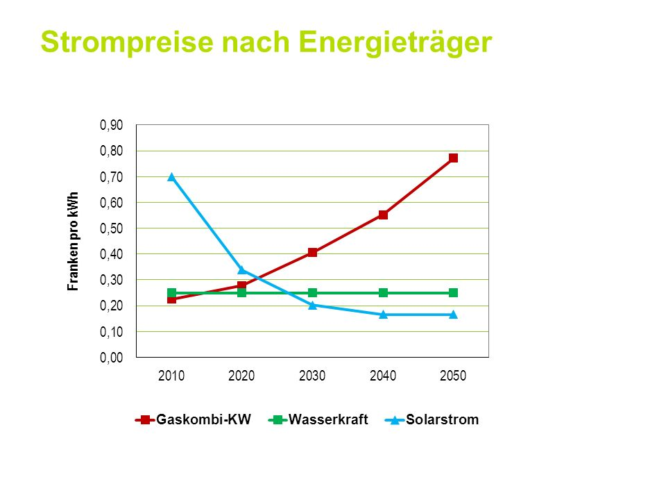 Strompreise nach Energieträger