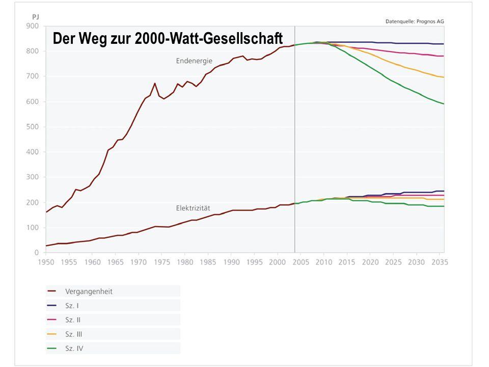 Der Weg zur 2000-Watt-Gesellschaft