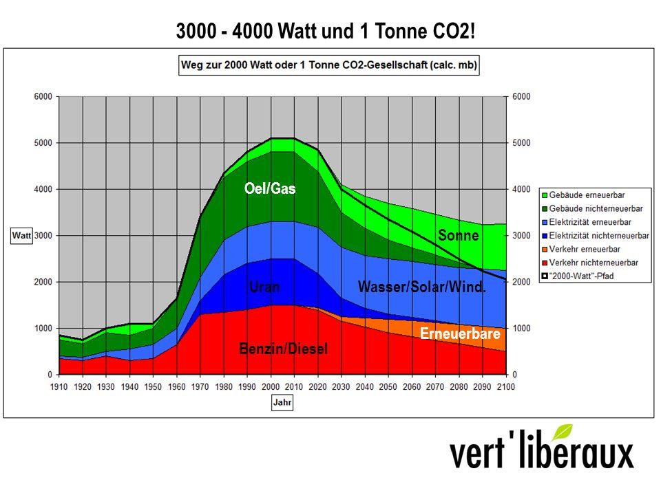 Benzin/Diesel UranWasser/Solar/Wind. Oel/Gas Sonne Erneuerbare 3000 - 4000 Watt und 1 Tonne CO2!