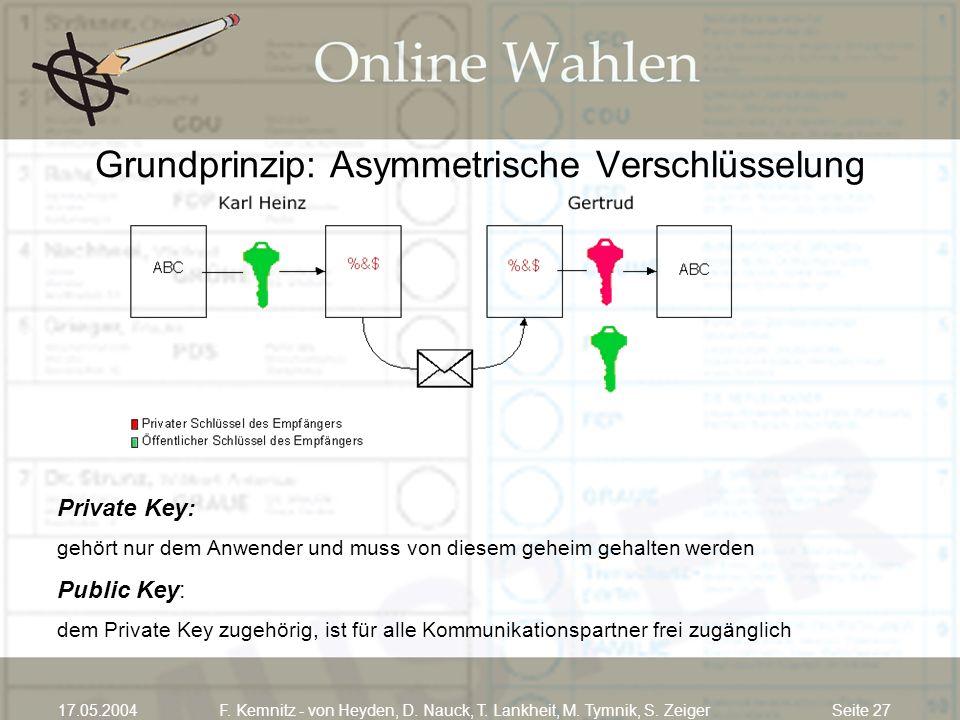 Seite 2717.05.2004F. Kemnitz - von Heyden, D. Nauck, T. Lankheit, M. Tymnik, S. Zeiger Grundprinzip: Asymmetrische Verschlüsselung Private Key: gehört