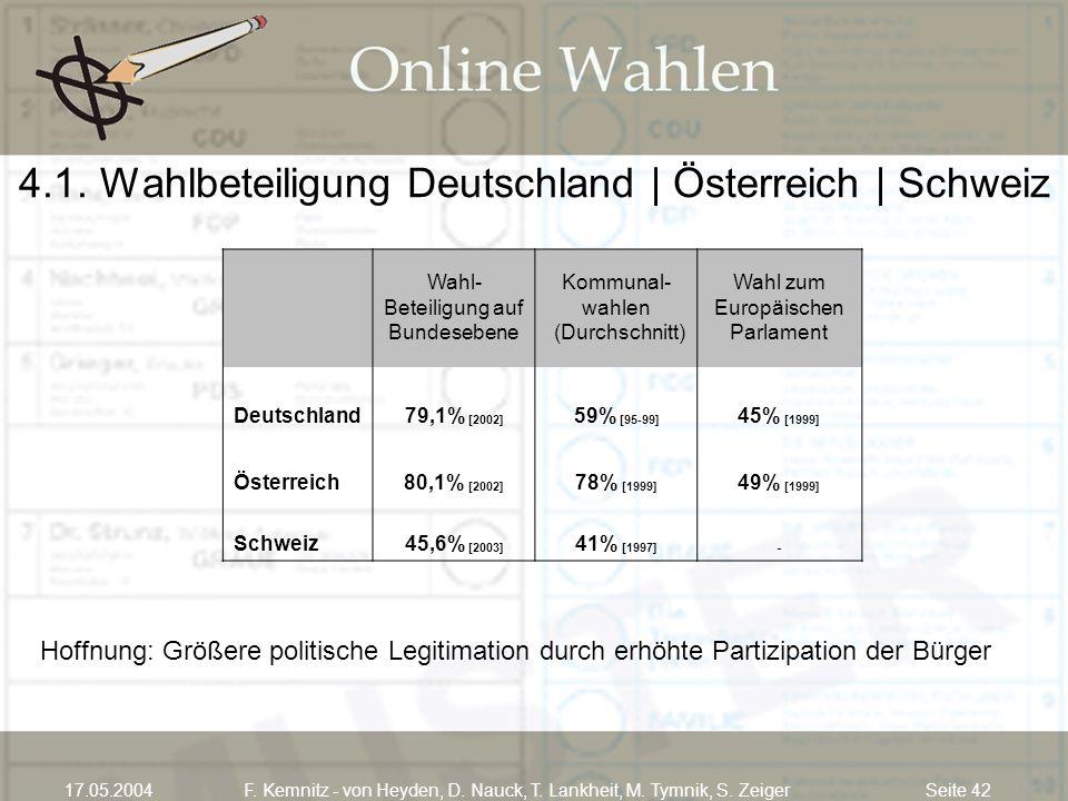 Seite 4217.05.2004F. Kemnitz - von Heyden, D. Nauck, T. Lankheit, M. Tymnik, S. Zeiger Hoffnung: Größere politische Legitimation durch erhöhte Partizi