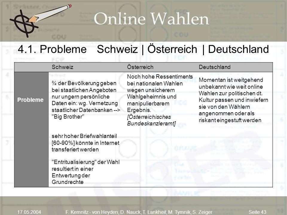 Seite 4317.05.2004F. Kemnitz - von Heyden, D. Nauck, T. Lankheit, M. Tymnik, S. Zeiger 4.1. Probleme Schweiz | Österreich | Deutschland SchweizÖsterre