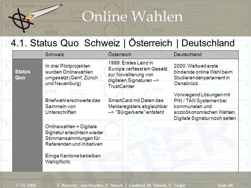 Seite 4417.05.2004F. Kemnitz - von Heyden, D. Nauck, T. Lankheit, M. Tymnik, S. Zeiger 4.1. Status Quo Schweiz | Österreich | Deutschland SchweizÖster