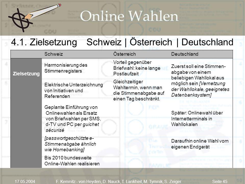 Seite 4517.05.2004F. Kemnitz - von Heyden, D. Nauck, T. Lankheit, M. Tymnik, S. Zeiger 4.1. Zielsetzung Schweiz | Österreich | Deutschland SchweizÖste